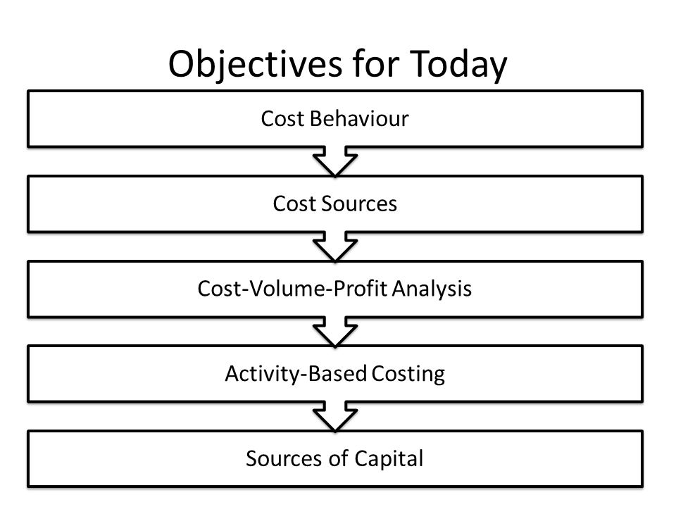 Objectives for Today Sources of Capital Activity-Based Costing Cost-Volume-Profit Analysis Cost Sources Cost Behaviour