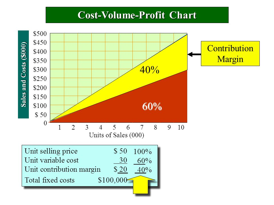 Cost-Volume-Profit Chart Sales and Costs ($000) 0 Units of Sales (000) $500 $450 $400 $350 $300 $250 $200 $150 $100 $ 50 Unit selling price$ 50 Unit variable cost 30 Unit contribution margin$ 20 Total fixed costs$100,000 Unit selling price$ 50 Unit variable cost 30 Unit contribution margin$ 20 Total fixed costs$100,000 60% 40% Contribution Margin 100% 60% 40% 12345678910