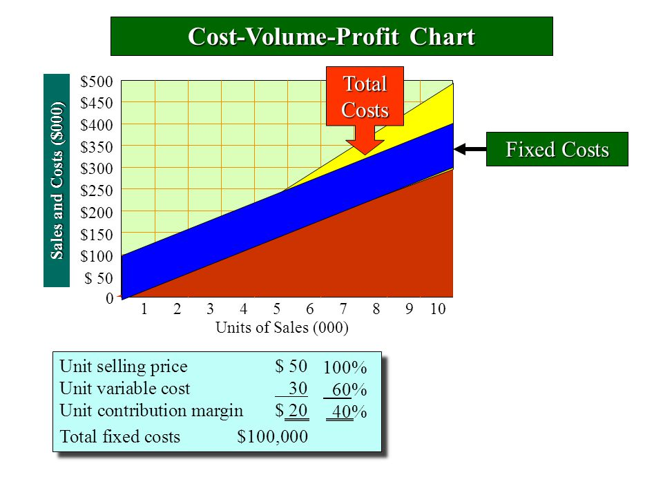 Cost-Volume-Profit Chart Sales and Costs ($000) 0 Units of Sales (000) $500 $450 $400 $350 $300 $250 $200 $150 $100 $ 50 Unit selling price$ 50 Unit variable cost 30 Unit contribution margin$ 20 Total fixed costs$100,000 Unit selling price$ 50 Unit variable cost 30 Unit contribution margin$ 20 Total fixed costs$100,000 Fixed Costs 100% 60% 40%TotalCosts 12345678910