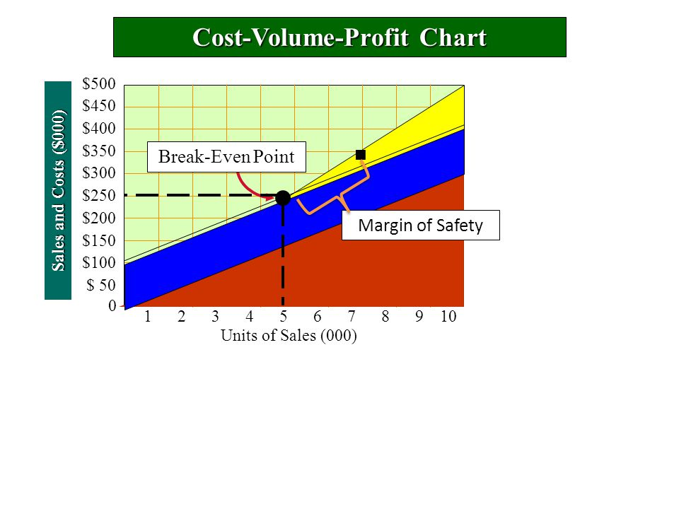 Cost-Volume-Profit Chart Sales and Costs ($000) 0 $500 $450 $400 $350 $300 $250 $200 $150 $100 $ 50 12345678910 Break-Even Point Units of Sales (000) Margin of Safety
