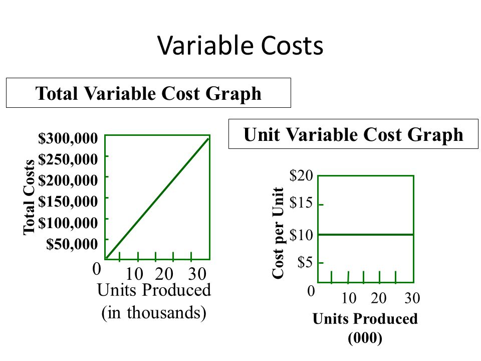 Total Variable Cost Graph Total Costs $300,000 $250,000 $200,000 $150,000 $100,000 $50,000 102030 0 Units Produced (in thousands) Unit Variable Cost Graph $20 $15 $10 $5 0 Cost per Unit 102030 Units Produced (000) Variable Costs