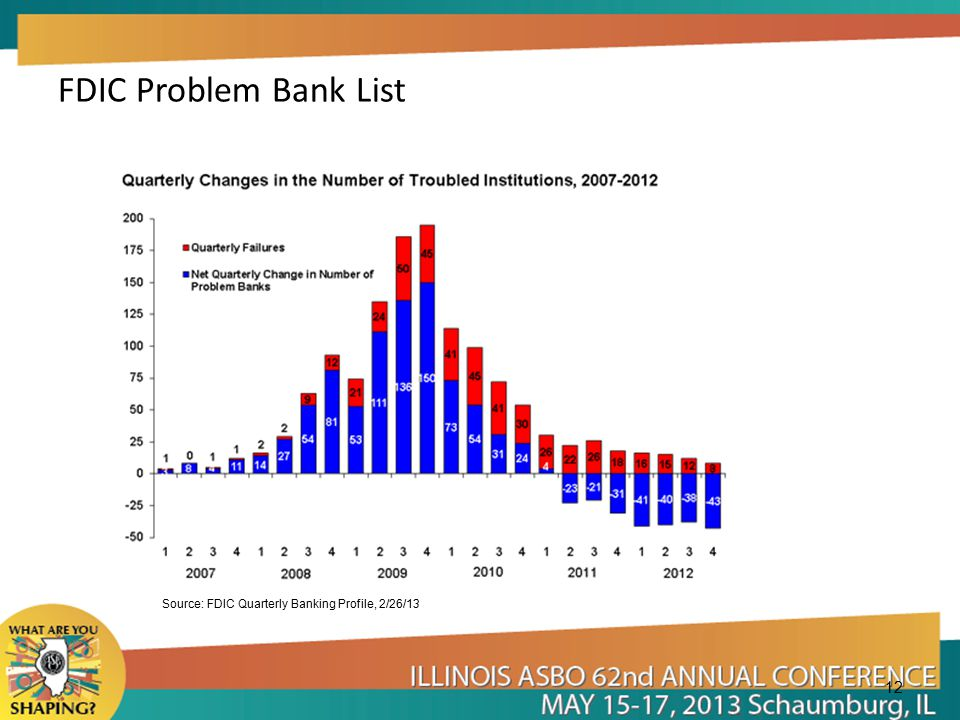 FDIC Problem Bank List 12 Source: FDIC Quarterly Banking Profile, 2/26/13