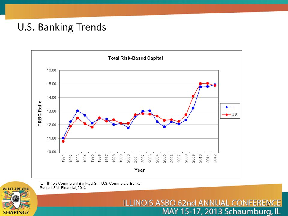 U.S. Banking Trends 13 IL = Illinois Commercial Banks; U.S.