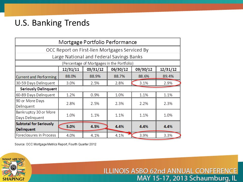 U.S. Banking Trends Source: OCC Mortgage Metrics Report, Fourth Quarter 2012