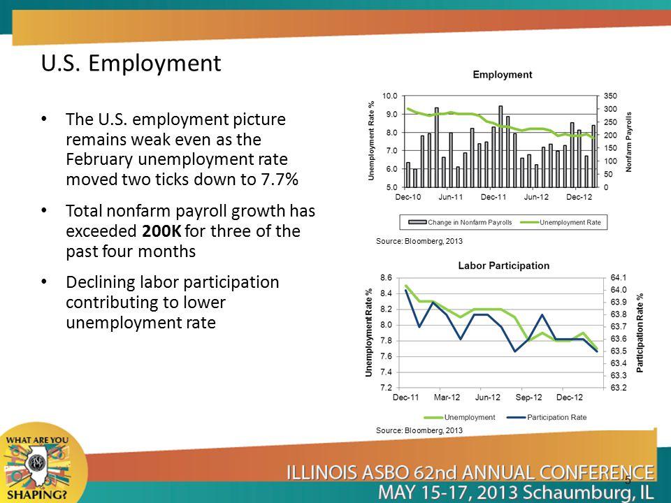 5 U.S. Employment The U.S.