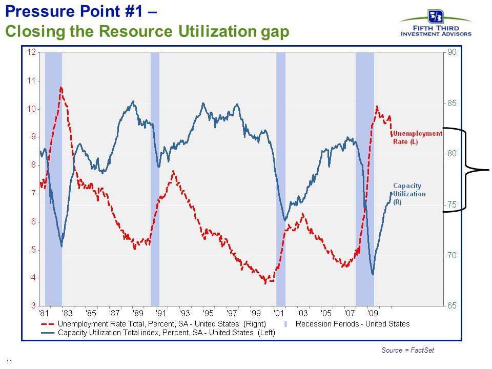 11 Source = FactSet Pressure Point #1 – Closing the Resource Utilization gap