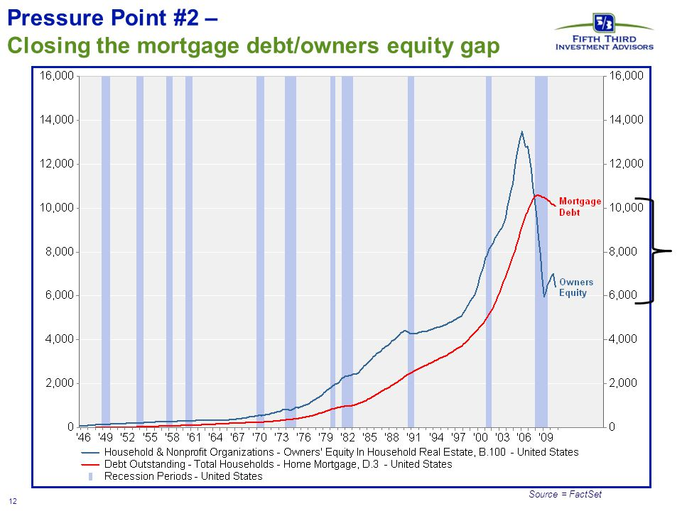 12 Pressure Point #2 – Closing the mortgage debt/owners equity gap Source = FactSet