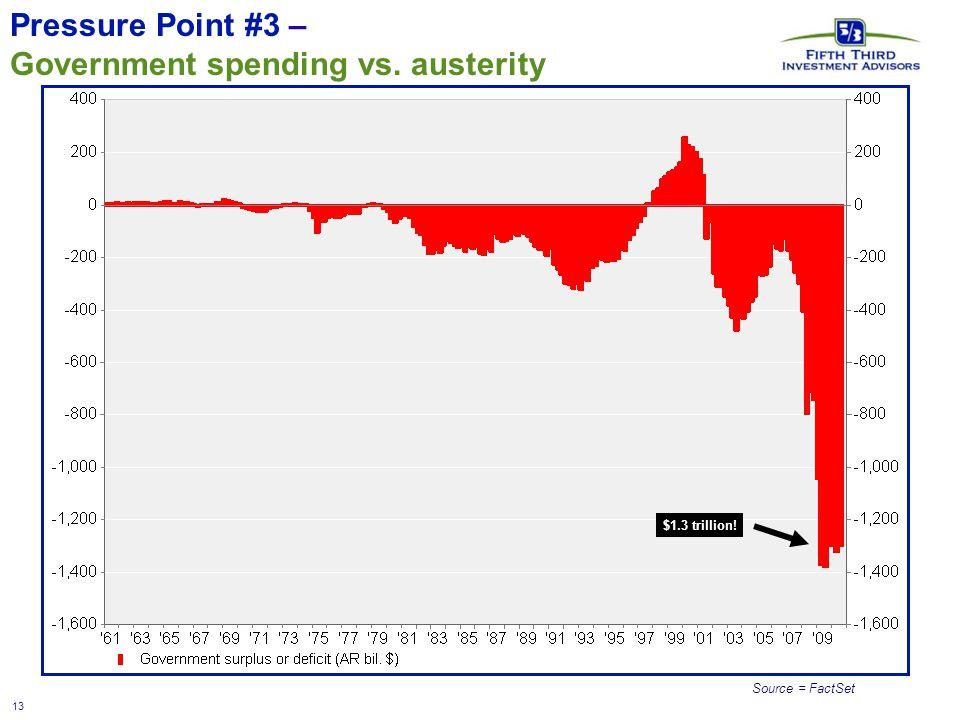 13 Pressure Point #3 – Government spending vs. austerity Source = FactSet $1.3 trillion!