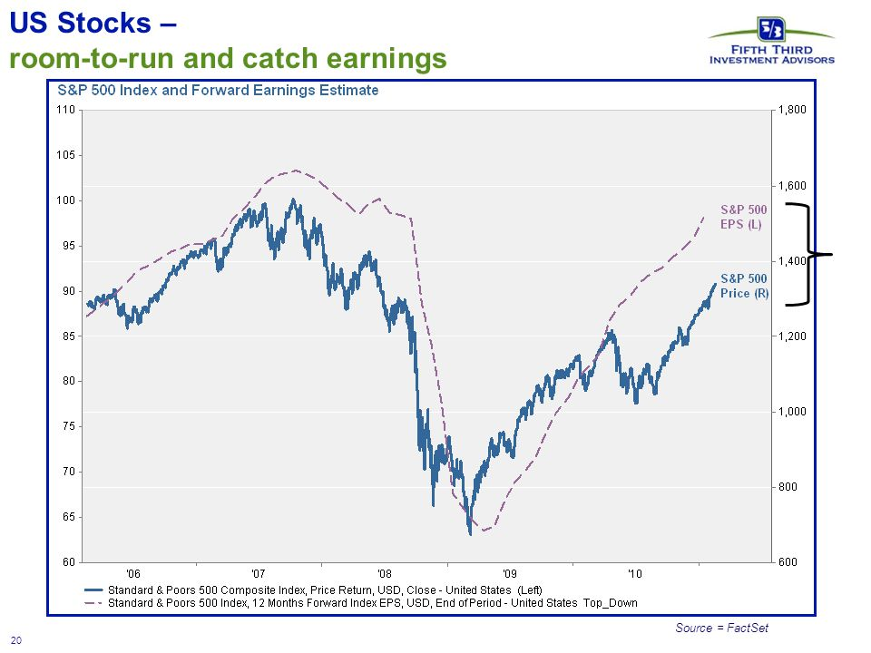 20 US Stocks – room-to-run and catch earnings Source = FactSet
