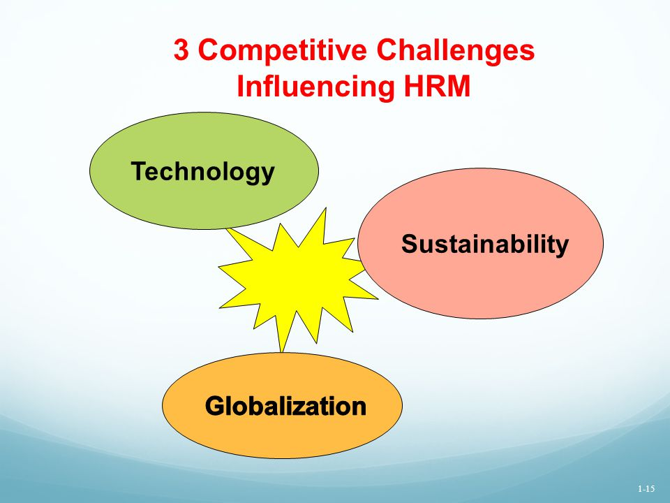 3 Competitive Challenges Influencing HRM Sustainability Technology 1-15