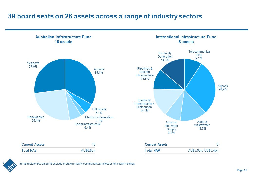 Page 11 39 board seats on 26 assets across a range of industry sectors Australian Infrastructure Fund 18 assets International Infrastructure Fund 8 as