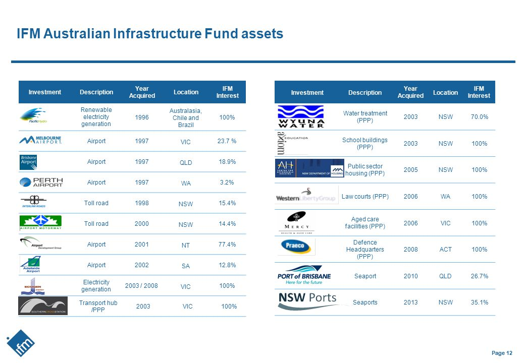 Page 12 IFM Australian Infrastructure Fund assets InvestmentDescription Year Acquired Location IFM Interest Renewable electricity generation 1996 Aust