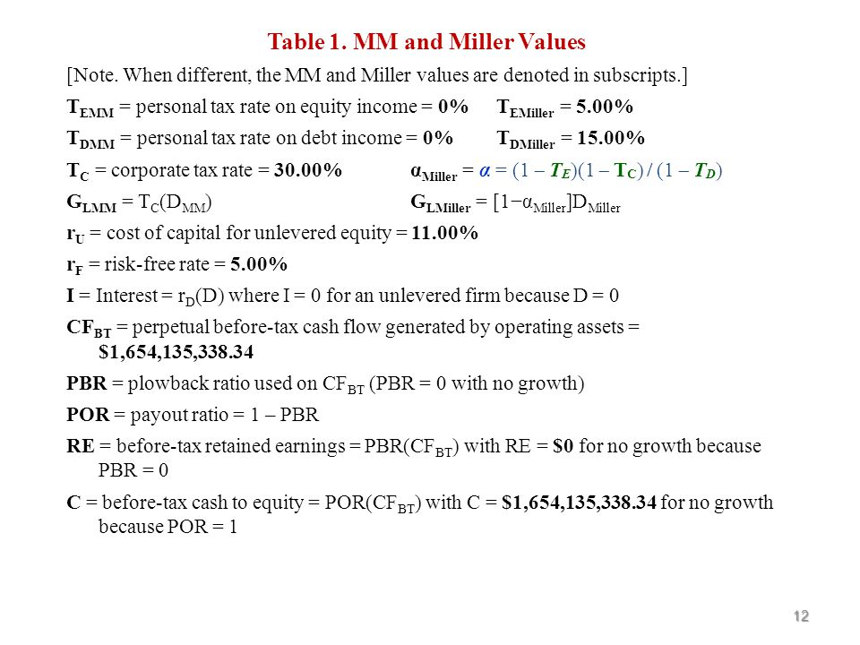 Question 1: Computing MM and Miller Values Unlevgrowth Inc.