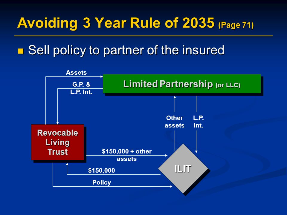 Avoiding 3 Year Rule of 2035 (Page 71) Sell policy to partner of the insured Sell policy to partner of the insured Revocable Living Trust ILITILIT Limited Partnership (or LLC) $150,000 + other assets Other assets L.P.