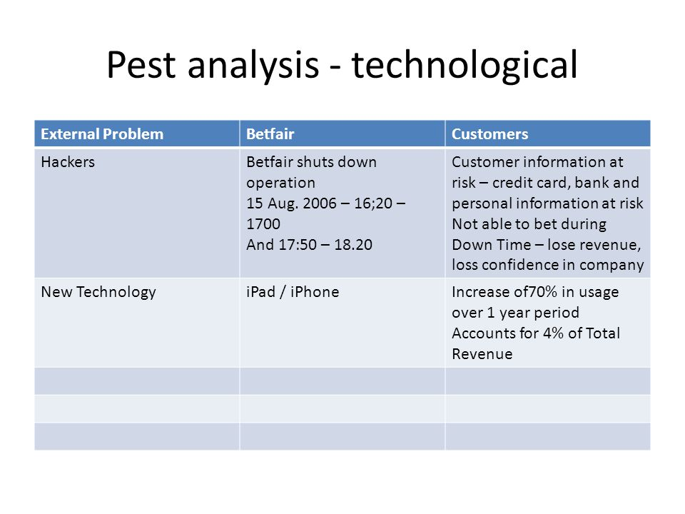Pest analysis - technological External ProblemBetfairCustomers HackersBetfair shuts down operation 15 Aug. 2006 – 16;20 – 1700 And 17:50 – 18.20 Custo