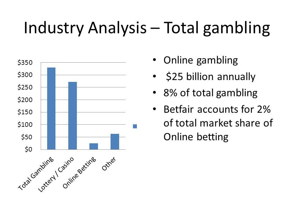 Industry Analysis – Total gambling Online gambling $25 billion annually 8% of total gambling Betfair accounts for 2% of total market share of Online b