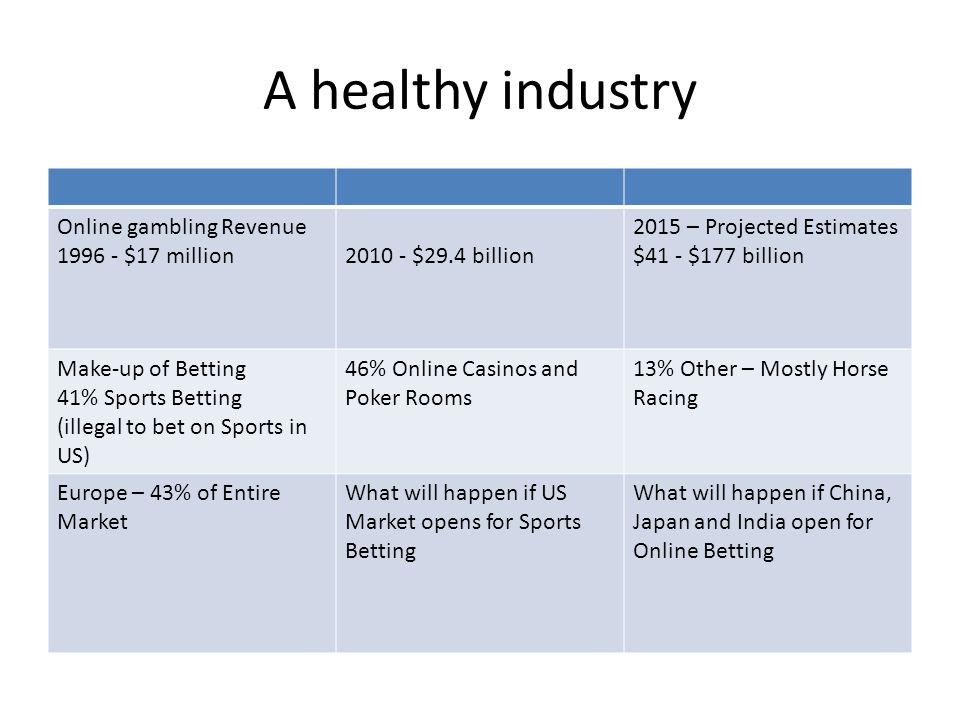 A healthy industry Online gambling Revenue 1996 - $17 million2010 - $29.4 billion 2015 – Projected Estimates $41 - $177 billion Make-up of Betting 41%