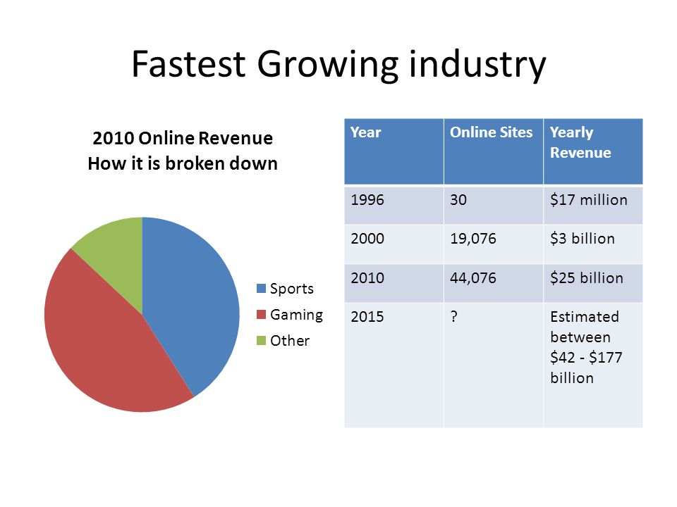 Fastest Growing industry YearOnline SitesYearly Revenue 199630$17 million 200019,076$3 billion 201044,076$25 billion 2015?Estimated between $42 - $177