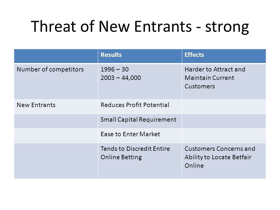 Threat of New Entrants - strong ResultsEffects Number of competitors1996 – 30 2003 – 44,000 Harder to Attract and Maintain Current Customers New Entra