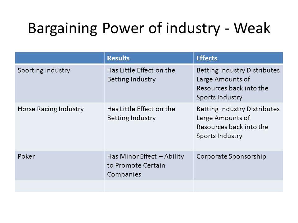 Bargaining Power of industry - Weak ResultsEffects Sporting IndustryHas Little Effect on the Betting Industry Betting Industry Distributes Large Amoun
