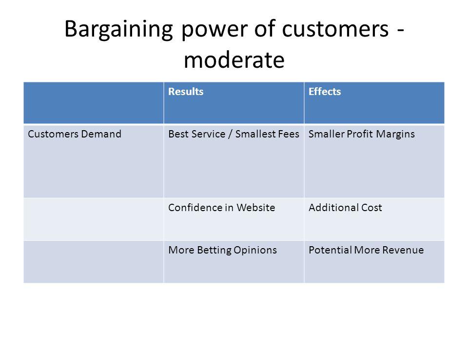 Bargaining power of customers - moderate ResultsEffects Customers DemandBest Service / Smallest FeesSmaller Profit Margins Confidence in WebsiteAdditi