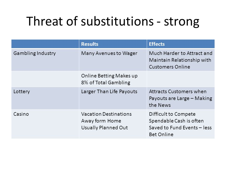 Threat of substitutions - strong ResultsEffects Gambling IndustryMany Avenues to WagerMuch Harder to Attract and Maintain Relationship with Customers