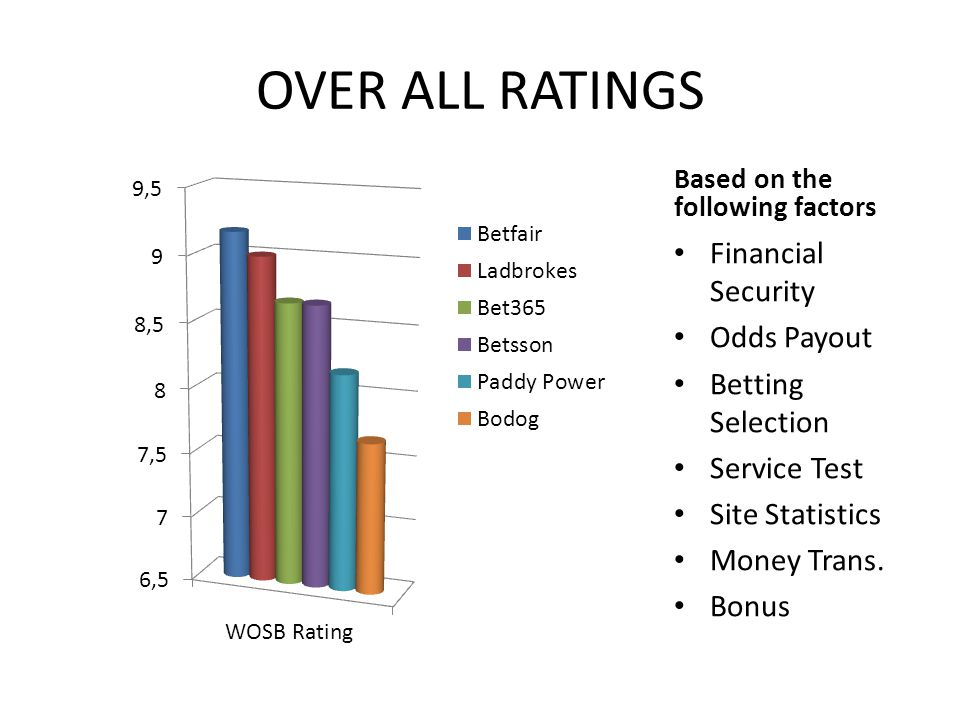 OVER ALL RATINGS Based on the following factors Financial Security Odds Payout Betting Selection Service Test Site Statistics Money Trans. Bonus