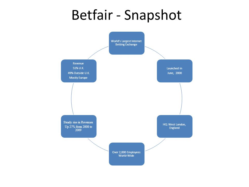 Betfair - Snapshot World's Largest Internet Betting Exchange Launched in June, 2000 HQ: West London, England Over 2,000 Employees World-Wide Steady ri
