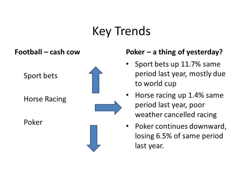 Key Trends Football – cash cow Sport bets Horse Racing Poker Poker – a thing of yesterday? Sport bets up 11.7% same period last year, mostly due to wo