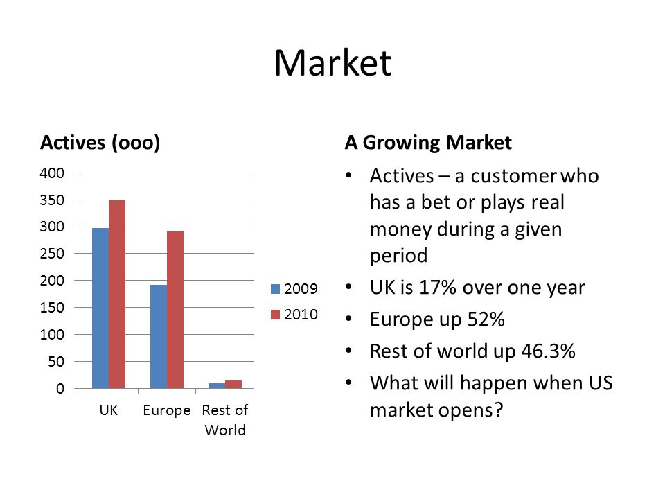 Market Actives (ooo)A Growing Market Actives – a customer who has a bet or plays real money during a given period UK is 17% over one year Europe up 52