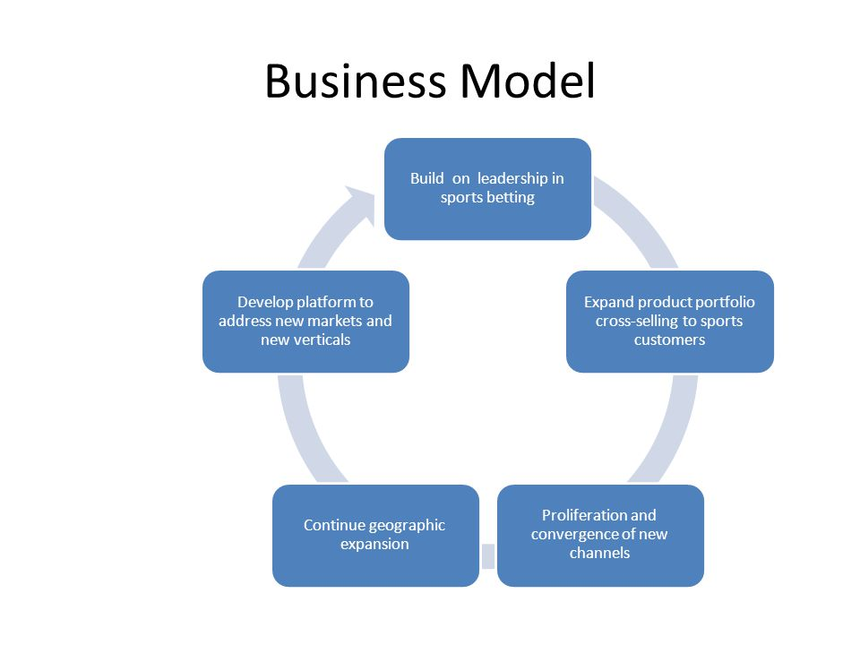 Business Model Build on leadership in sports betting Expand product portfolio cross-selling to sports customers Proliferation and convergence of new c