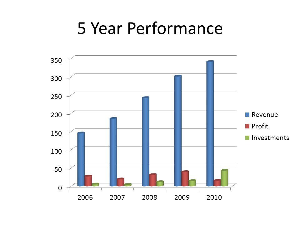 5 Year Performance