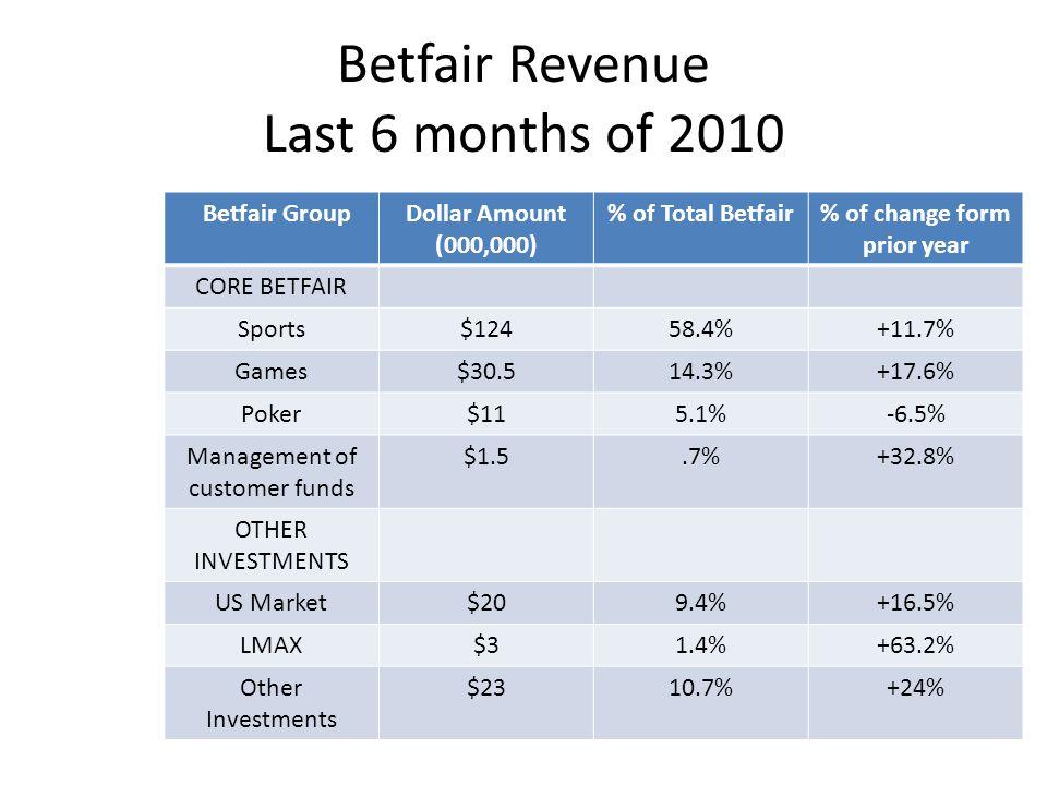 Betfair Revenue Last 6 months of 2010 Betfair GroupDollar Amount (000,000) % of Total Betfair% of change form prior year CORE BETFAIR Sports$12458.4%+