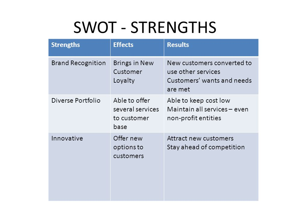 SWOT - STRENGTHS StrengthsEffectsResults Brand RecognitionBrings in New Customer Loyalty New customers converted to use other services Customers' want