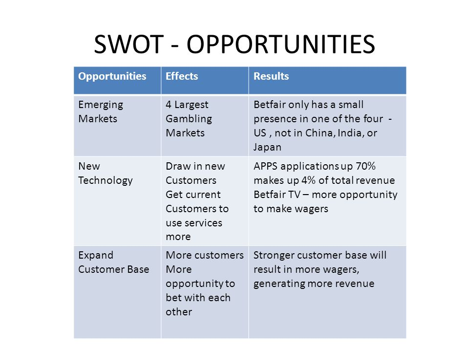 SWOT - OPPORTUNITIES OpportunitiesEffectsResults Emerging Markets 4 Largest Gambling Markets Betfair only has a small presence in one of the four - US