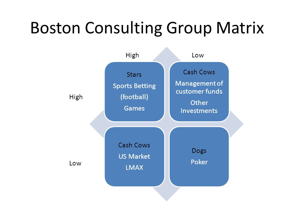 Boston Consulting Group Matrix Stars Sports Betting (football) Games Cash Cows Management of customer funds Other Investments Cash Cows US Market LMAX