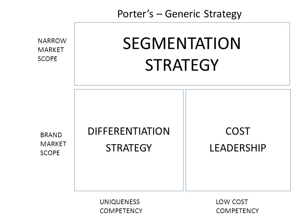 SEGMENTATION STRATEGY DIFFERENTIATION STRATEGY COST LEADERSHIP NARROW MARKET SCOPE BRAND MARKET SCOPE UNIQUENESS COMPETENCY LOW COST COMPETENCY Porter