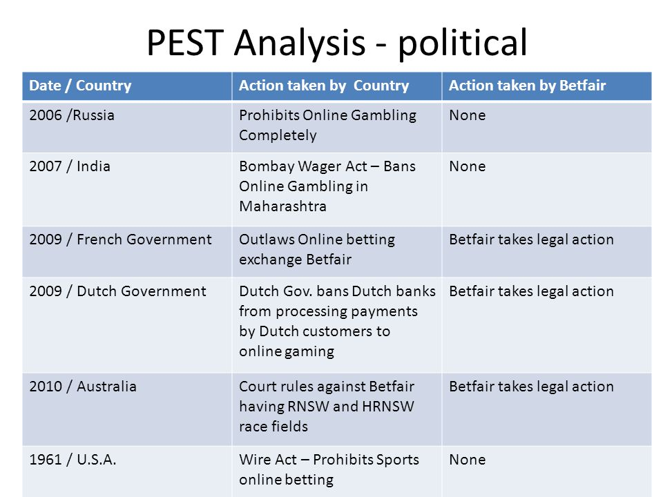 PEST Analysis - political Date / CountryAction taken by CountryAction taken by Betfair 2006 /RussiaProhibits Online Gambling Completely None 2007 / In