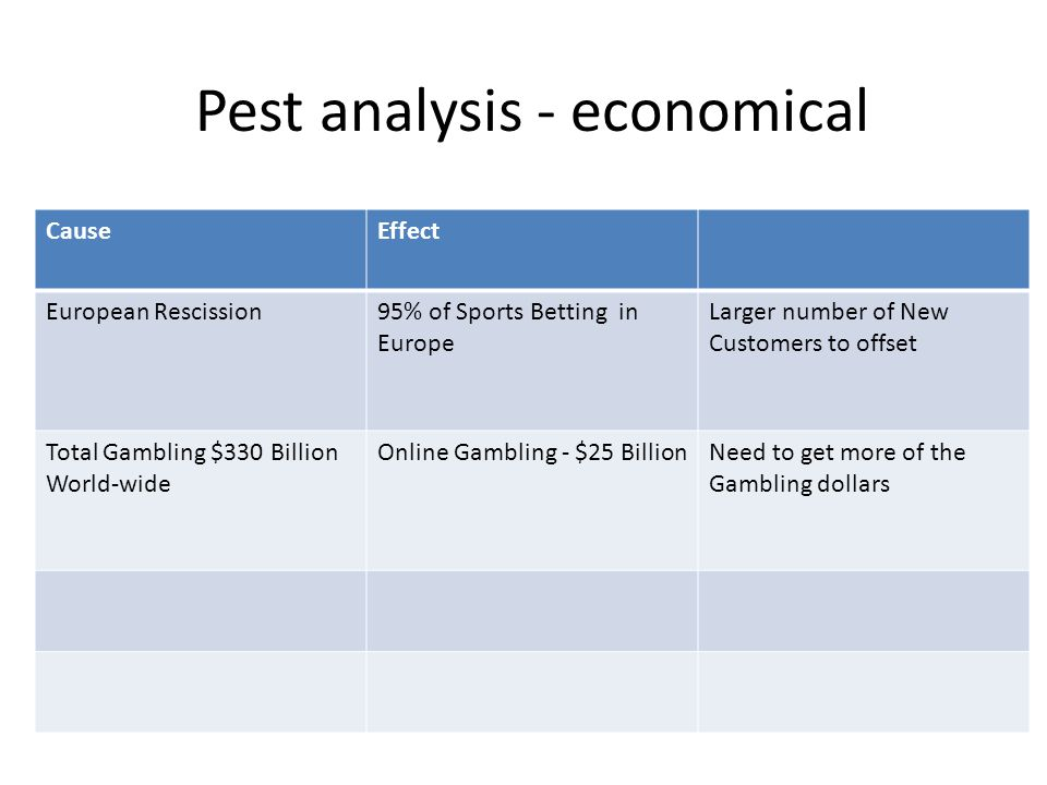Pest analysis - economical CauseEffect European Rescission95% of Sports Betting in Europe Larger number of New Customers to offset Total Gambling $330