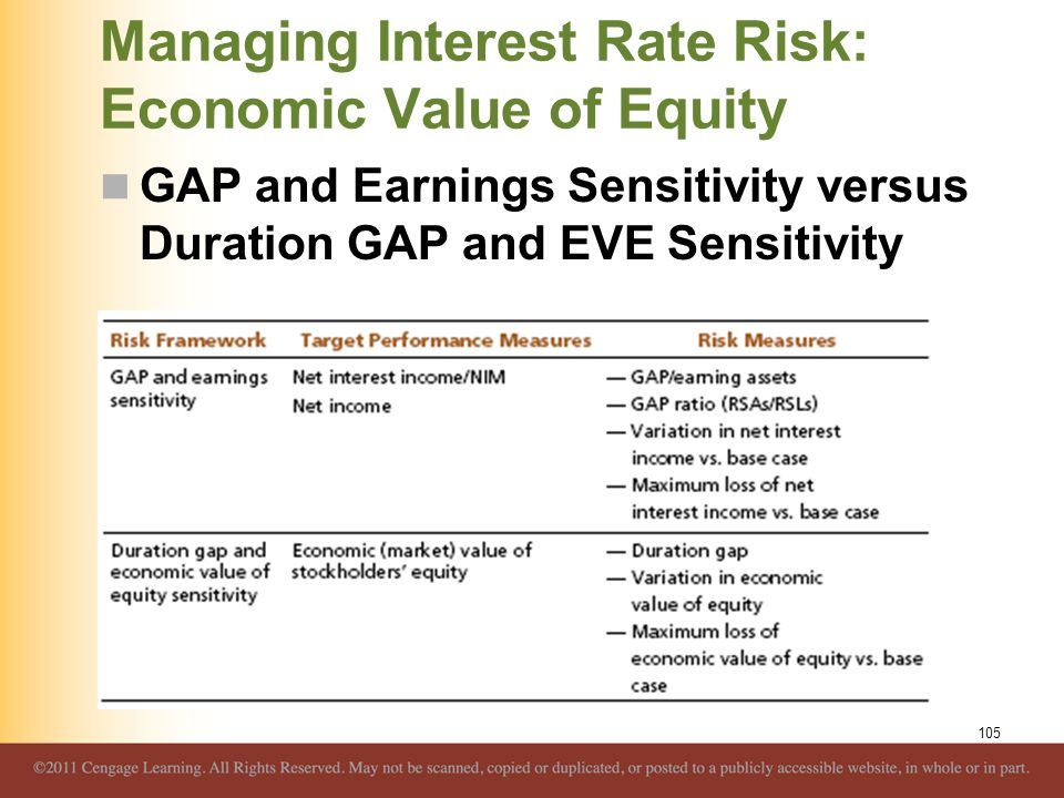 Managing Interest Rate Risk: Economic Value of Equity GAP and Earnings Sensitivity versus Duration GAP and EVE Sensitivity 105