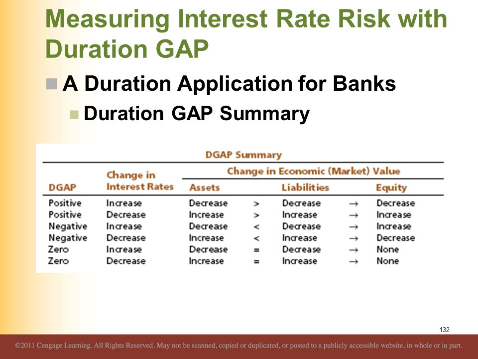 Measuring Interest Rate Risk with Duration GAP A Duration Application for Banks Duration GAP Summary 132
