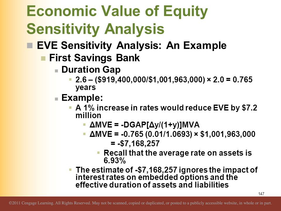 Economic Value of Equity Sensitivity Analysis EVE Sensitivity Analysis: An Example First Savings Bank Duration Gap  2.6 – ($919,400,000/$1,001,963,00