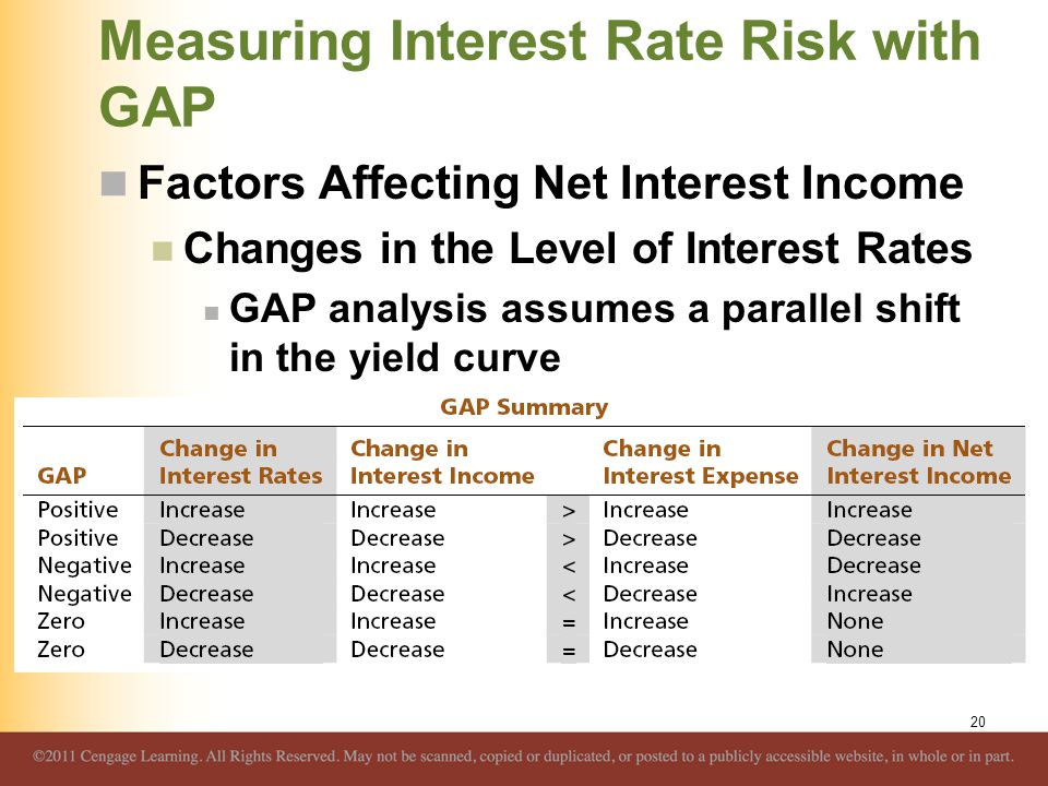 Measuring Interest Rate Risk with GAP Factors Affecting Net Interest Income Changes in the Level of Interest Rates GAP analysis assumes a parallel shi