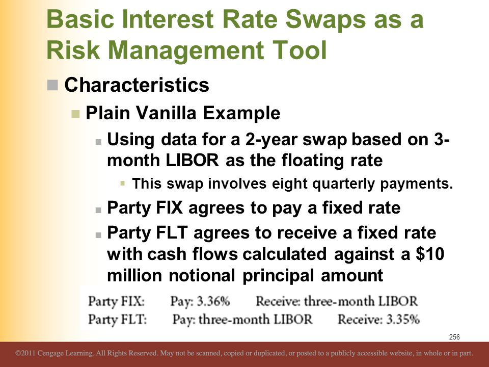 Basic Interest Rate Swaps as a Risk Management Tool Characteristics Plain Vanilla Example Using data for a 2-year swap based on 3- month LIBOR as the