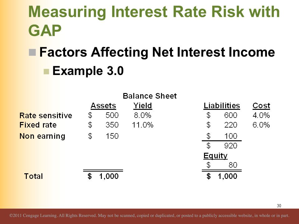 Measuring Interest Rate Risk with GAP Factors Affecting Net Interest Income Example 3.0 30
