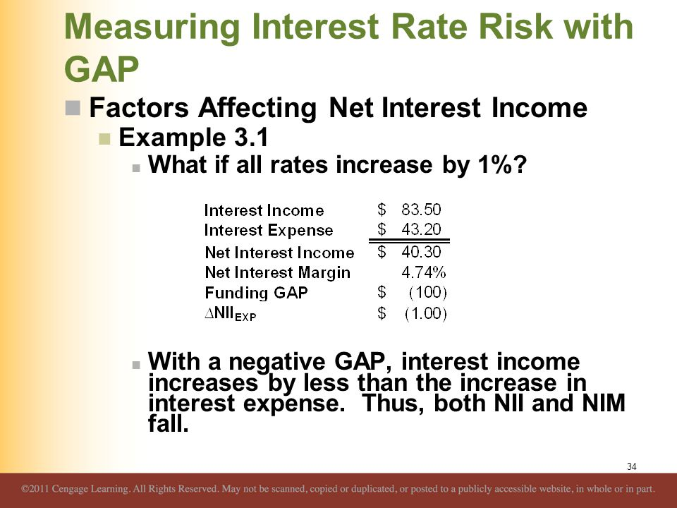 Measuring Interest Rate Risk with GAP Factors Affecting Net Interest Income Example 3.1 What if all rates increase by 1%? With a negative GAP, interes
