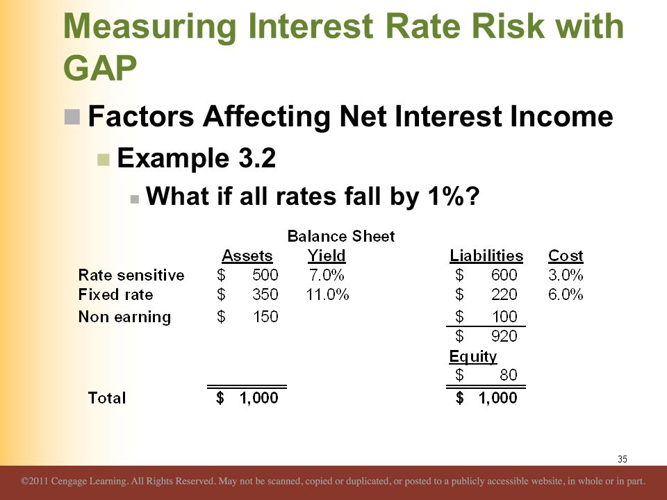 Measuring Interest Rate Risk with GAP Factors Affecting Net Interest Income Example 3.2 What if all rates fall by 1%? 35