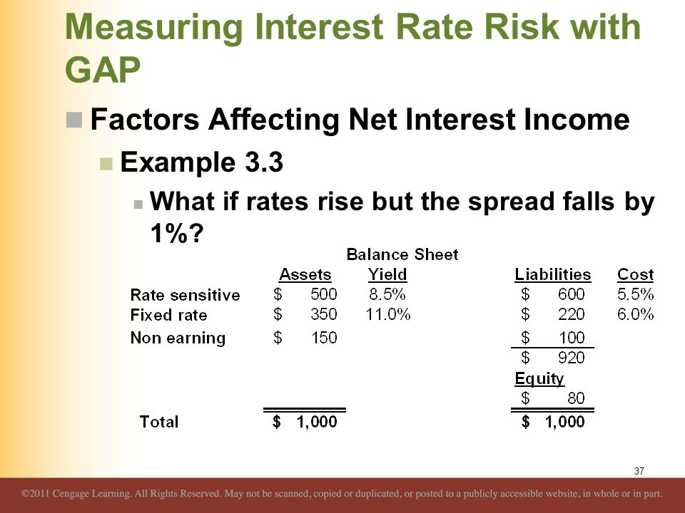 Measuring Interest Rate Risk with GAP Factors Affecting Net Interest Income Example 3.3 What if rates rise but the spread falls by 1%? 37