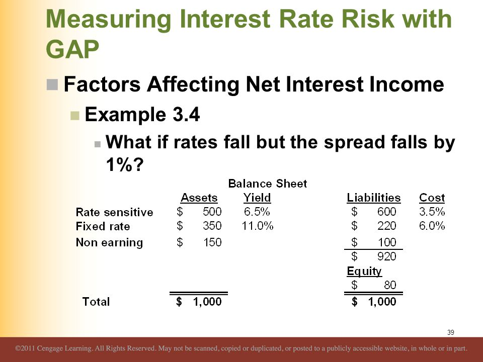 Measuring Interest Rate Risk with GAP Factors Affecting Net Interest Income Example 3.4 What if rates fall but the spread falls by 1%? 39