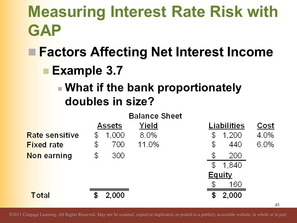 Measuring Interest Rate Risk with GAP Factors Affecting Net Interest Income Example 3.7 What if the bank proportionately doubles in size? 45